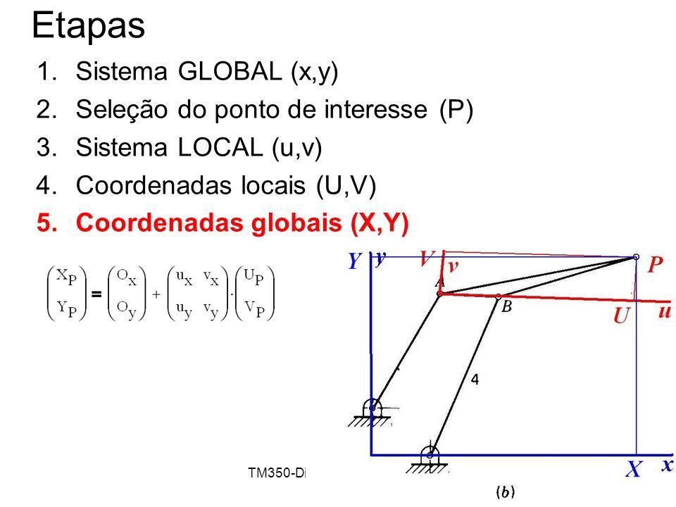 TM350-Dinâmica de Máquinas13 Etapas 1.Sistema GLOBAL (x,y) 2.Seleção do ponto de interesse (P) 3.Sistema LOCAL (u,v) 4.Coordenadas locais (U,V) 5.Coor