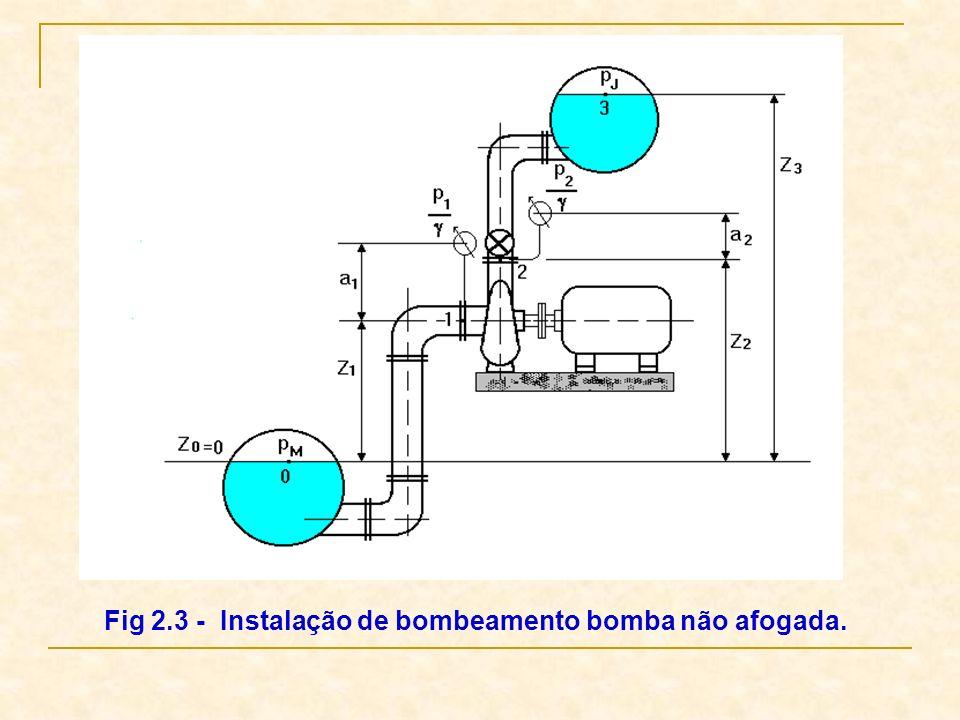 Fig 2.3 - Instalação de bombeamento bomba não afogada.