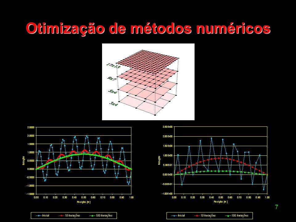 8 Solução da equação de Laplace 2D com diferenças finitas