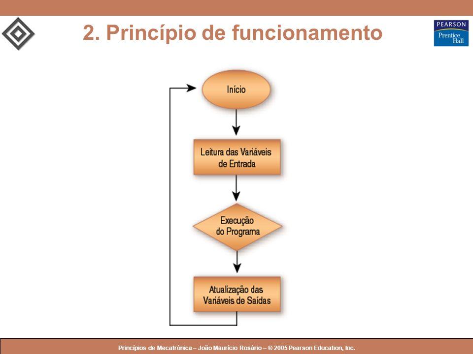 © 2005 by Pearson Education Princípios de Mecatrônica – João Maurício Rosário – © 2005 Pearson Education, Inc. 2. Princípio de funcionamento