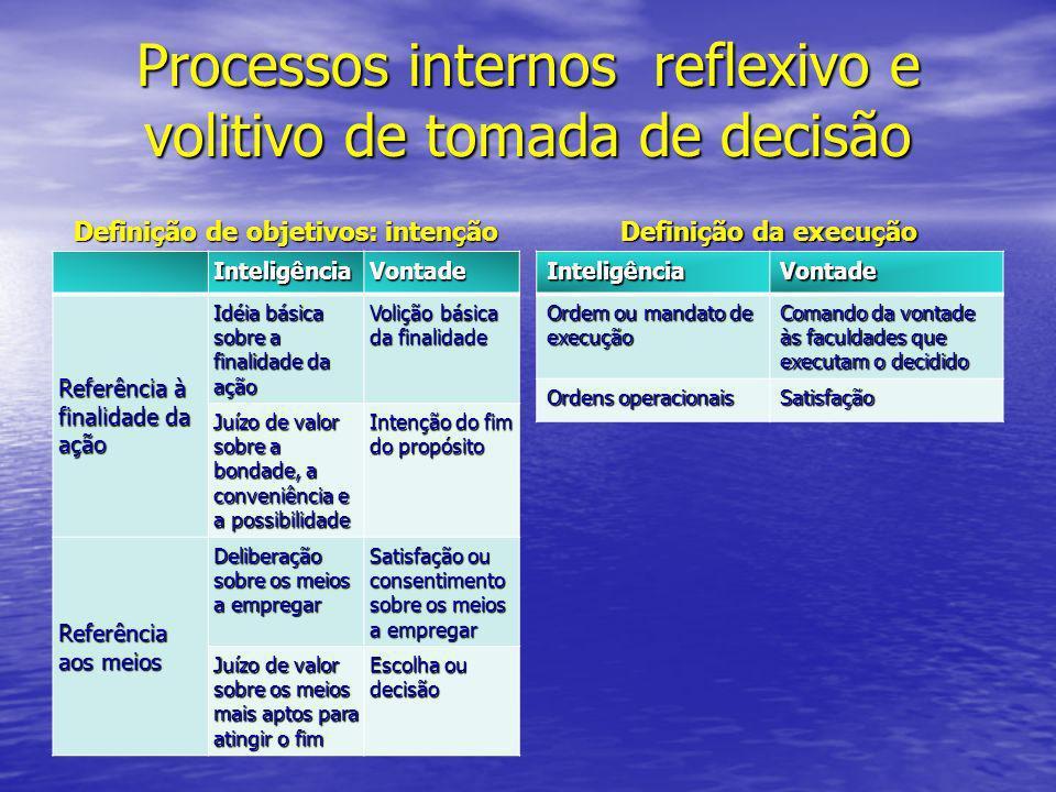 Processos internos reflexivo e volitivo de tomada de decisão Definição de objetivos: intenção InteligênciaVontade Referência à finalidade da ação Idéi