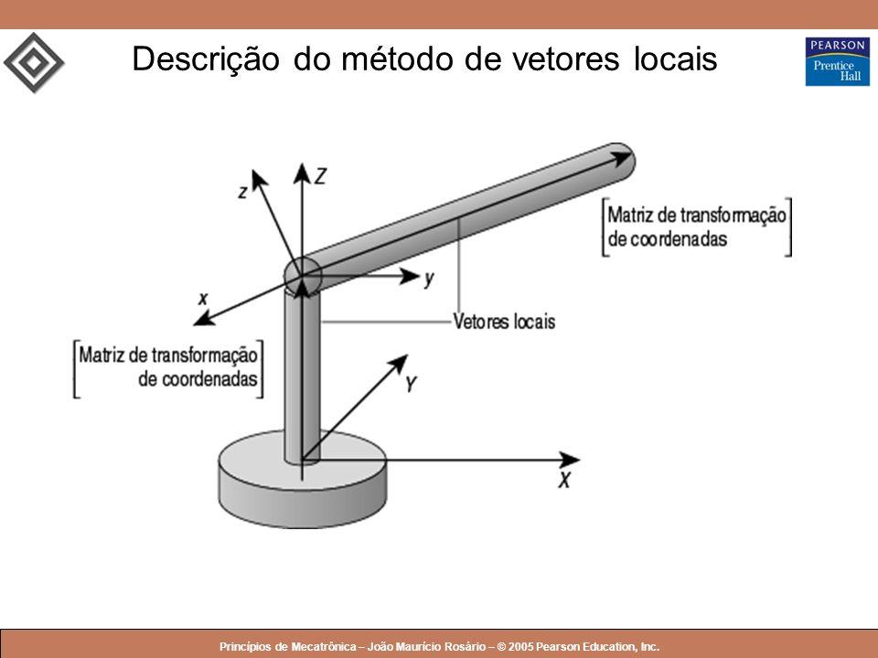 © 2005 by Pearson Education Princípios de Mecatrônica – João Maurício Rosário – © 2005 Pearson Education, Inc. Descrição do método de vetores locais