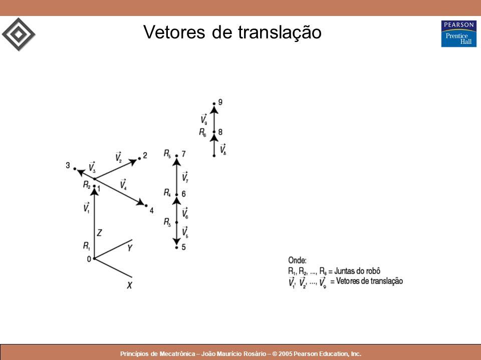 © 2005 by Pearson Education Princípios de Mecatrônica – João Maurício Rosário – © 2005 Pearson Education, Inc. Vetores de translação