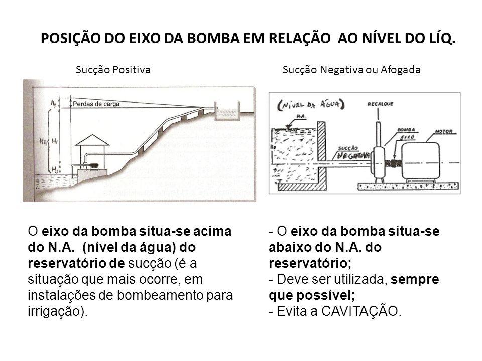 POSIÇÃO DO EIXO DA BOMBA EM RELAÇÃO AO NÍVEL DO LÍQ.
