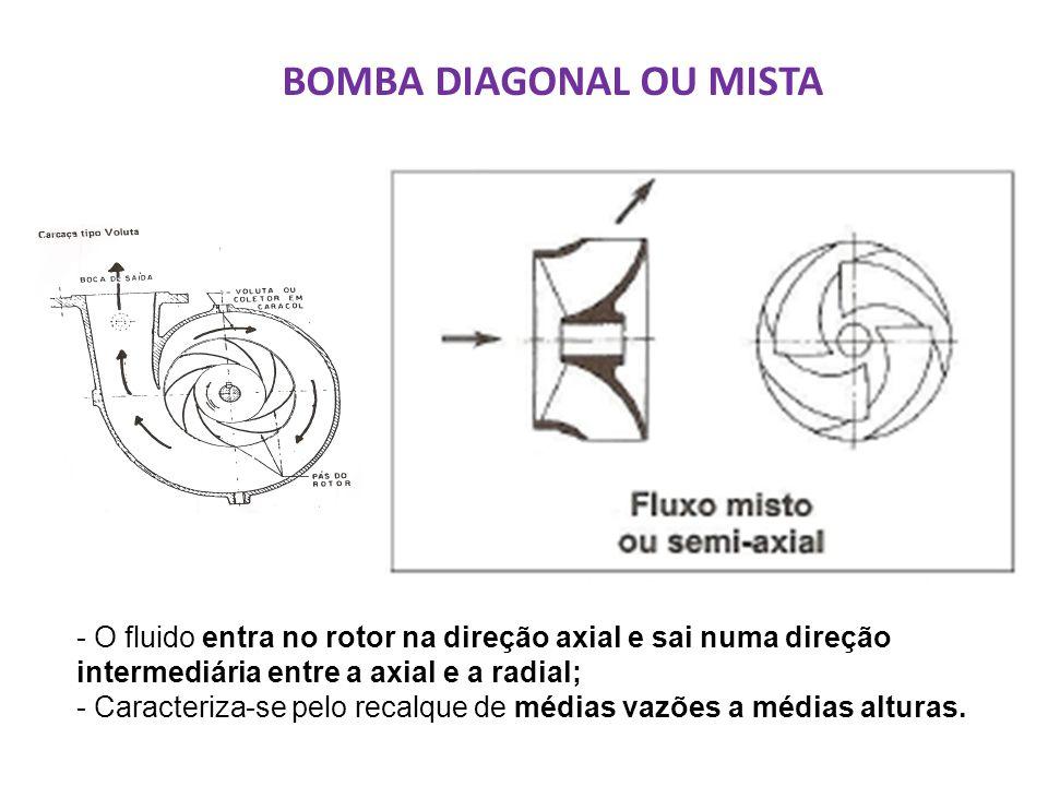 BOMBA DIAGONAL OU MISTA - O fluido entra no rotor na direção axial e sai numa direção intermediária entre a axial e a radial; - Caracteriza-se pelo recalque de médias vazões a médias alturas.