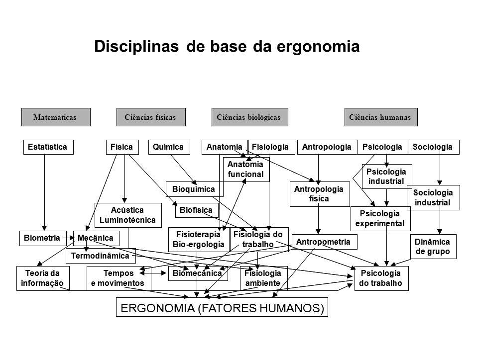 diferentes tipos de ergonomia 1) Ergonomia de projeto X Ergonomia industrial: Ergonomia de projeto: é a ergonomia preventiva no estágio de projeto Ergonomia industrial: é a ergonomia corretiva de situações existentes 2) Ergonomia do produto X Ergonomia da produção Ergonomia do produto: é a ergonomia de concepção de um dado objeto Ergonomia da produção: é a ergonomia de chão de fábrica 3) Ergonomia de laboratório X Ergonomia de campo Ergonomia de laboratório: é a pesquisa em ergonomia realizada em situação controlada de laboratório; Ergonomia de campo: é a pesquisa em ergonomia realizada em situação real de trabalho.