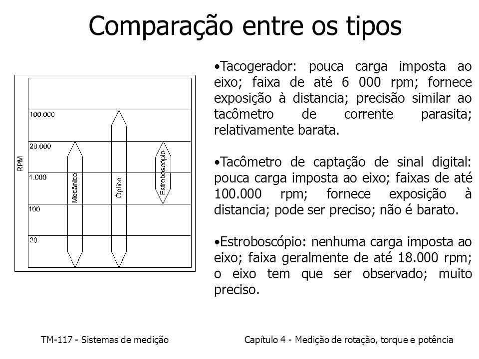 TM-117 - Sistemas de mediçãoCapítulo 4 - Medição de rotação, torque e potência Comparação entre os tipos Tacogerador: pouca carga imposta ao eixo; fai