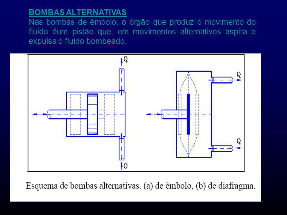 BOMBAS ALTERNATIVAS Nas bombas de êmbolo, o órgão que produz o movimento do fluido éum pistão que, em movimentos alternativos aspira e expulsa o fluid