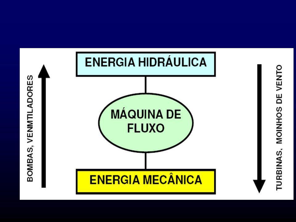 CLASSIFICAÇÃO DAS MÁQUINAS - MÁQUINAS DE FLUIDOS - MÁQUINAS ELÉTRICAS -MÁQUINAS FERRAMENTAS --MÁQUINAS DE FLUIDOS: são aquelas que promovem um intercâmbio entre a energia do fluido e a energia mecânica.