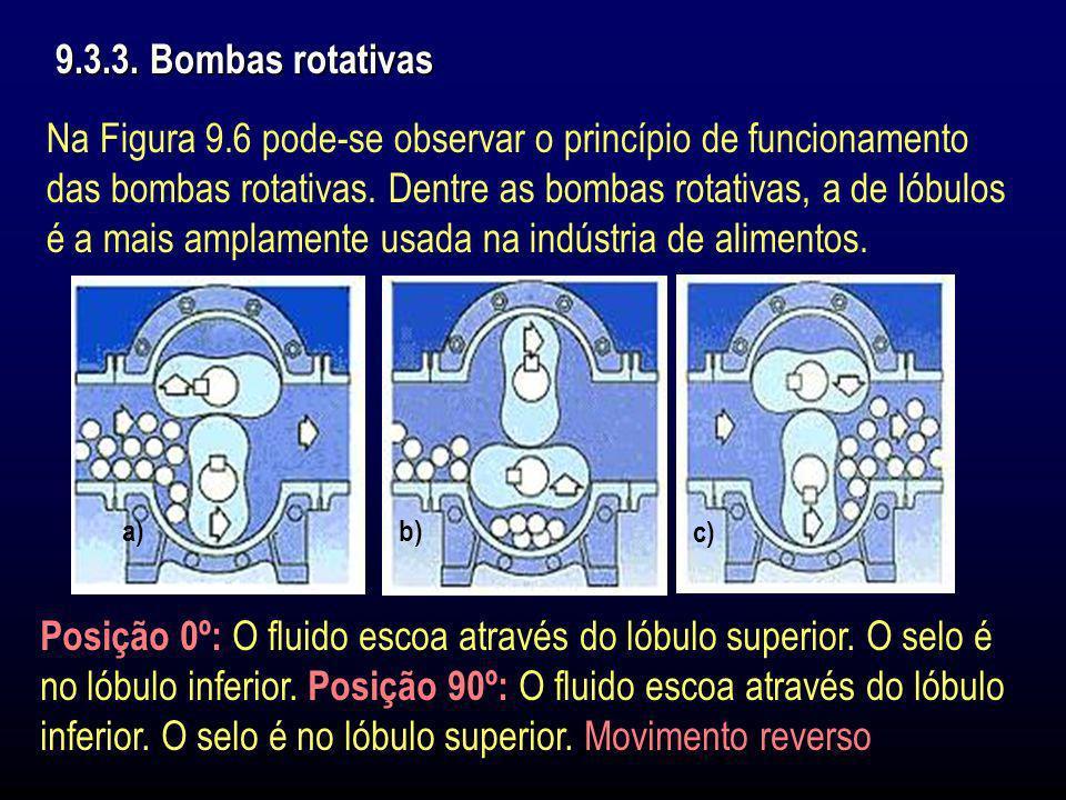 9.3.3. Bombas rotativas Na Figura 9.6 pode-se observar o princípio de funcionamento das bombas rotativas. Dentre as bombas rotativas, a de lóbulos é a