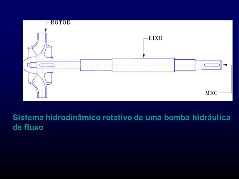 Esquema do sistema hidrodinâmico fixo de uma bomba hidráulica