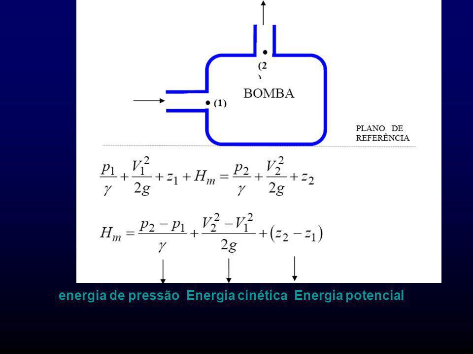 Condições ótimas de utilização das bombas Todas as bombas têm condições ótimas de utilização, ou seja, são mais adequadas para um determinado tipo de fluido, em uma faixa de pressão e a uma dada vazão volumétrica.