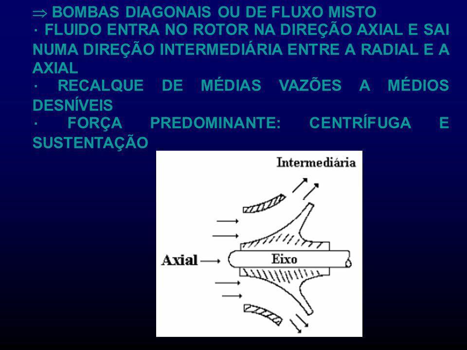 BOMBAS DIAGONAIS OU DE FLUXO MISTO FLUIDO ENTRA NO ROTOR NA DIREÇÃO AXIAL E SAI NUMA DIREÇÃO INTERMEDIÁRIA ENTRE A RADIAL E A AXIAL RECALQUE DE MÉDIAS