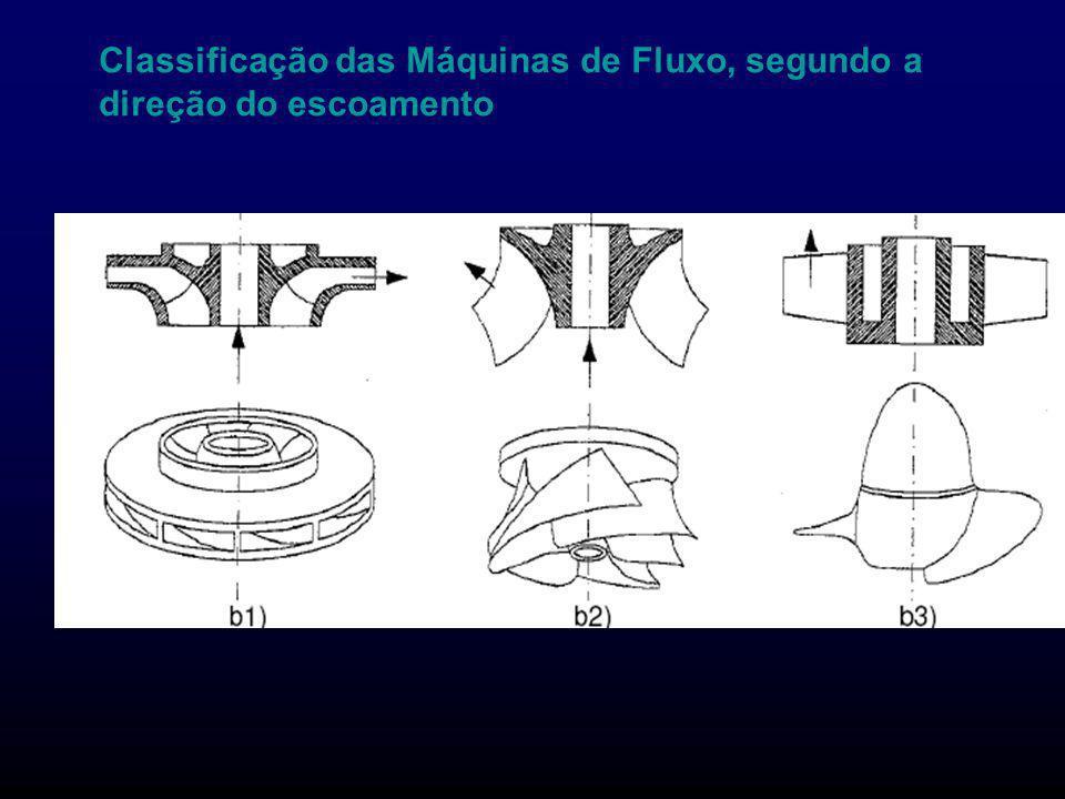 Classificação das Máquinas de Fluxo, segundo a direção do escoamento