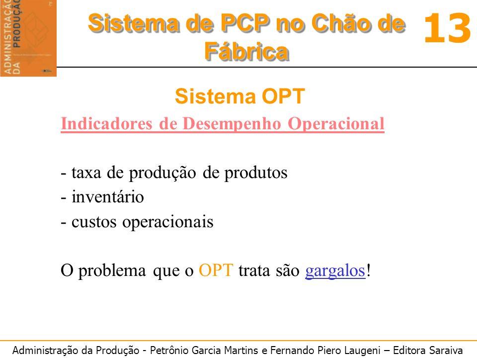 Administração da Produção - Petrônio Garcia Martins e Fernando Piero Laugeni – Editora Saraiva 13 Sistema de PCP no Chão de Fábrica Sistema OPT Indica