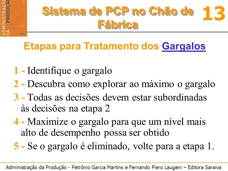 Administração da Produção - Petrônio Garcia Martins e Fernando Piero Laugeni – Editora Saraiva 13 Sistema de PCP no Chão de Fábrica Etapas para Tratam