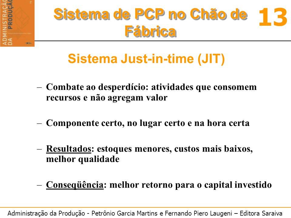 Administração da Produção - Petrônio Garcia Martins e Fernando Piero Laugeni – Editora Saraiva 13 Sistema de PCP no Chão de Fábrica Sistema Just-in-ti