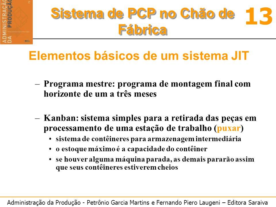 Administração da Produção - Petrônio Garcia Martins e Fernando Piero Laugeni – Editora Saraiva 13 Sistema de PCP no Chão de Fábrica Elementos básicos