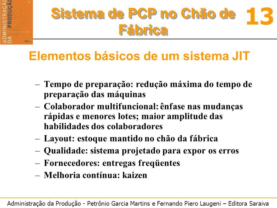 Administração da Produção - Petrônio Garcia Martins e Fernando Piero Laugeni – Editora Saraiva 13 Sistema de PCP no Chão de Fábrica Sistema JIT