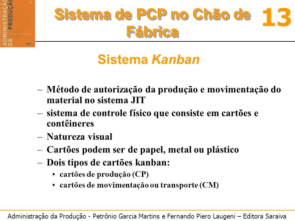 Administração da Produção - Petrônio Garcia Martins e Fernando Piero Laugeni – Editora Saraiva 13 Sistema de PCP no Chão de Fábrica Sistema Kanban –Mé