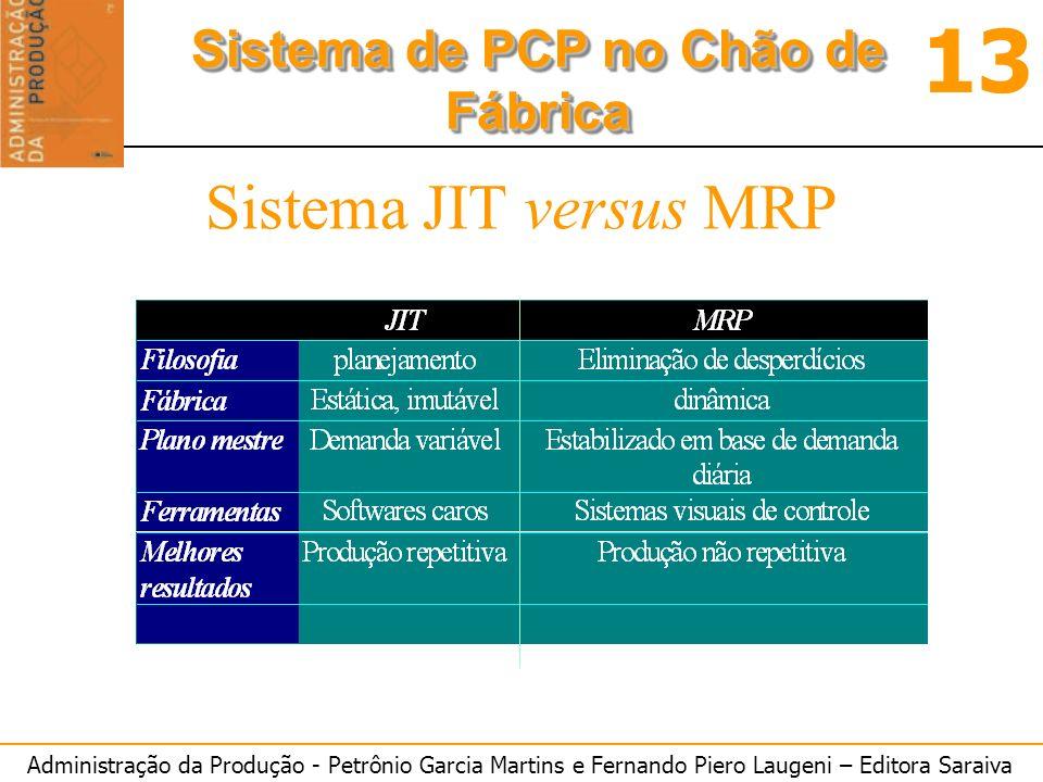 Administração da Produção - Petrônio Garcia Martins e Fernando Piero Laugeni – Editora Saraiva 13 Sistema de PCP no Chão de Fábrica Sistema JIT versus