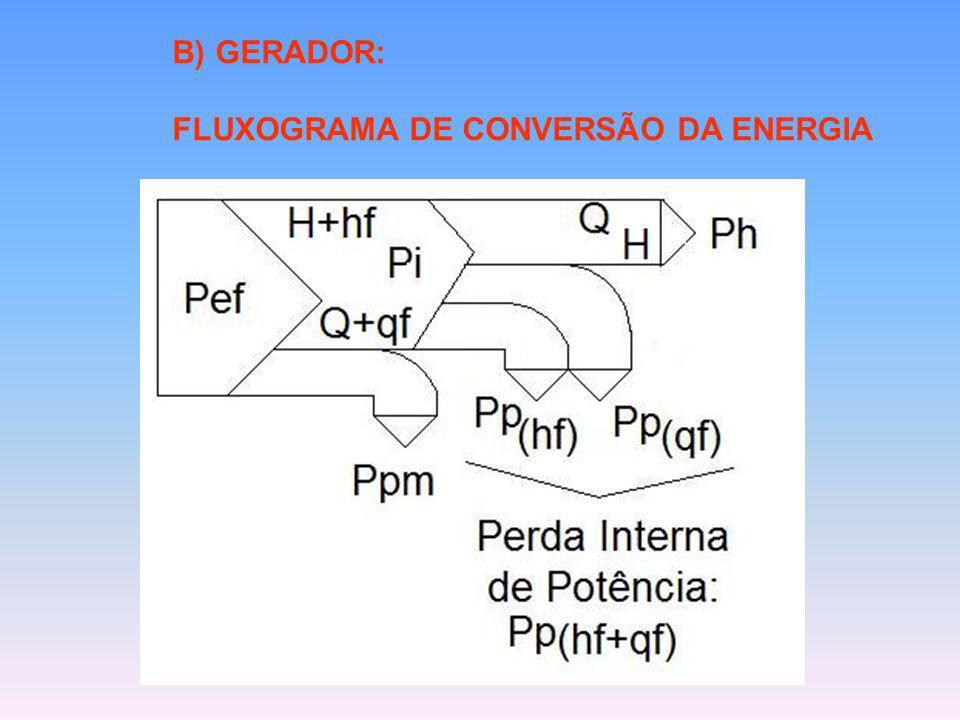 B) GERADOR: FLUXOGRAMA DE CONVERSÃO DA ENERGIA