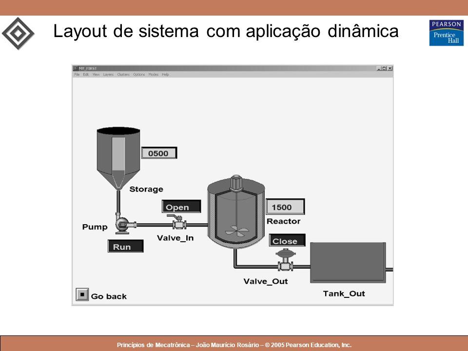 © 2005 by Pearson Education Princípios de Mecatrônica – João Maurício Rosário – © 2005 Pearson Education, Inc. Layout de sistema com aplicação dinâmic
