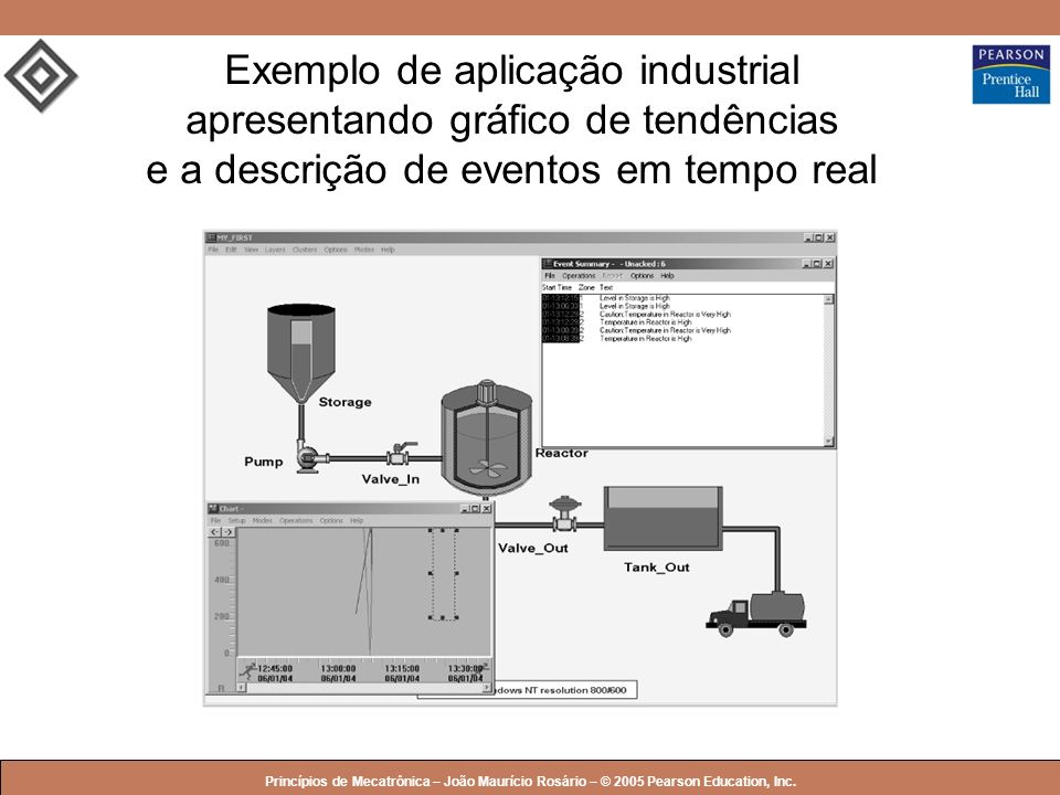 © 2005 by Pearson Education Princípios de Mecatrônica – João Maurício Rosário – © 2005 Pearson Education, Inc. Exemplo de aplicação industrial apresen