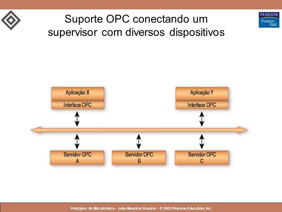 © 2005 by Pearson Education Princípios de Mecatrônica – João Maurício Rosário – © 2005 Pearson Education, Inc. Suporte OPC conectando um supervisor co