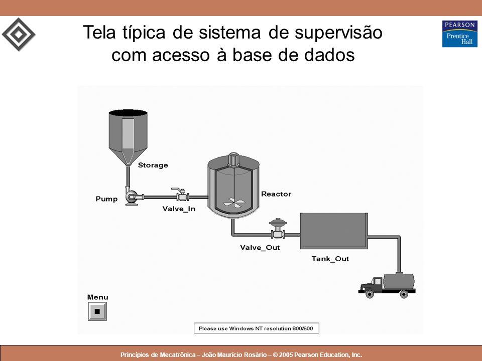 © 2005 by Pearson Education Princípios de Mecatrônica – João Maurício Rosário – © 2005 Pearson Education, Inc. Tela típica de sistema de supervisão co