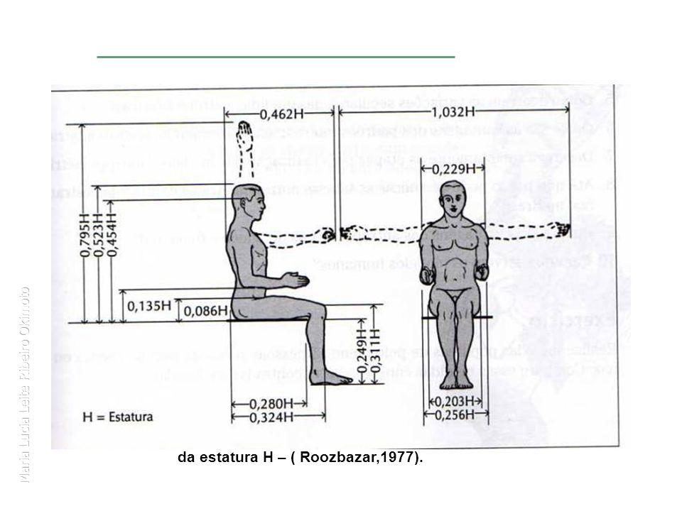 Maria Lucia Leite Ribeiro Okimoto Estimativas de comprimento de partes do corpo, em função da estatura H – ( Roozbazar,1977).