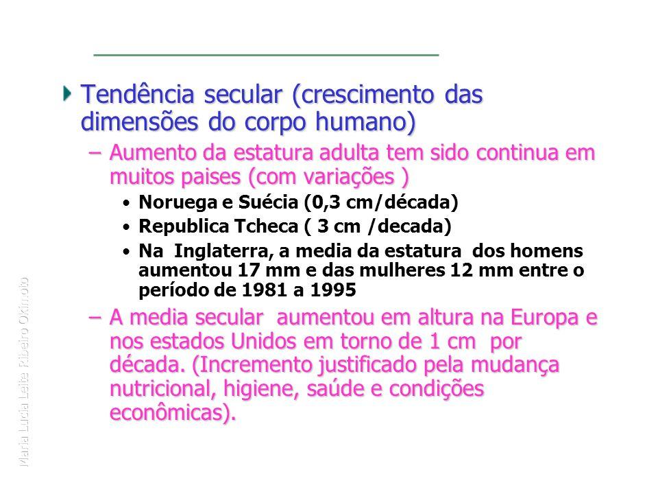 Maria Lucia Leite Ribeiro Okimoto Tendência secular (crescimento das dimensões do corpo humano) –Aumento da estatura adulta tem sido continua em muito