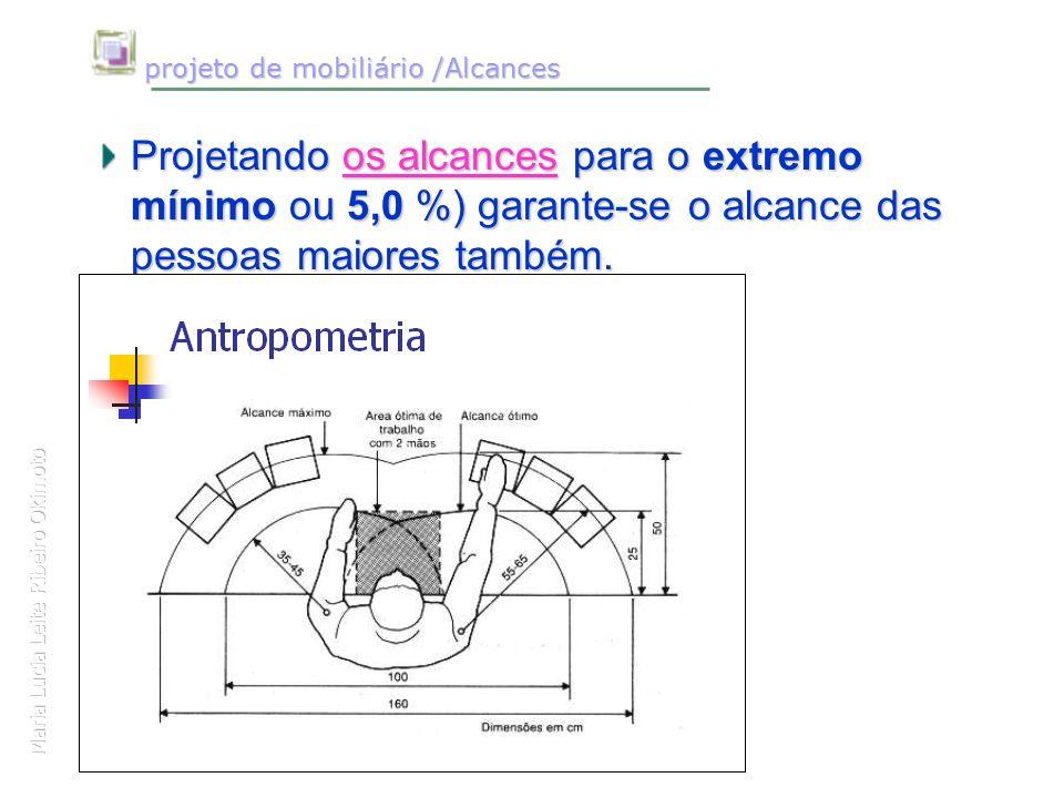 Maria Lucia Leite Ribeiro Okimoto projeto de mobiliário /Alcances projeto de mobiliário /Alcances Projetando os alcances para o extremo mínimo ou 5,0