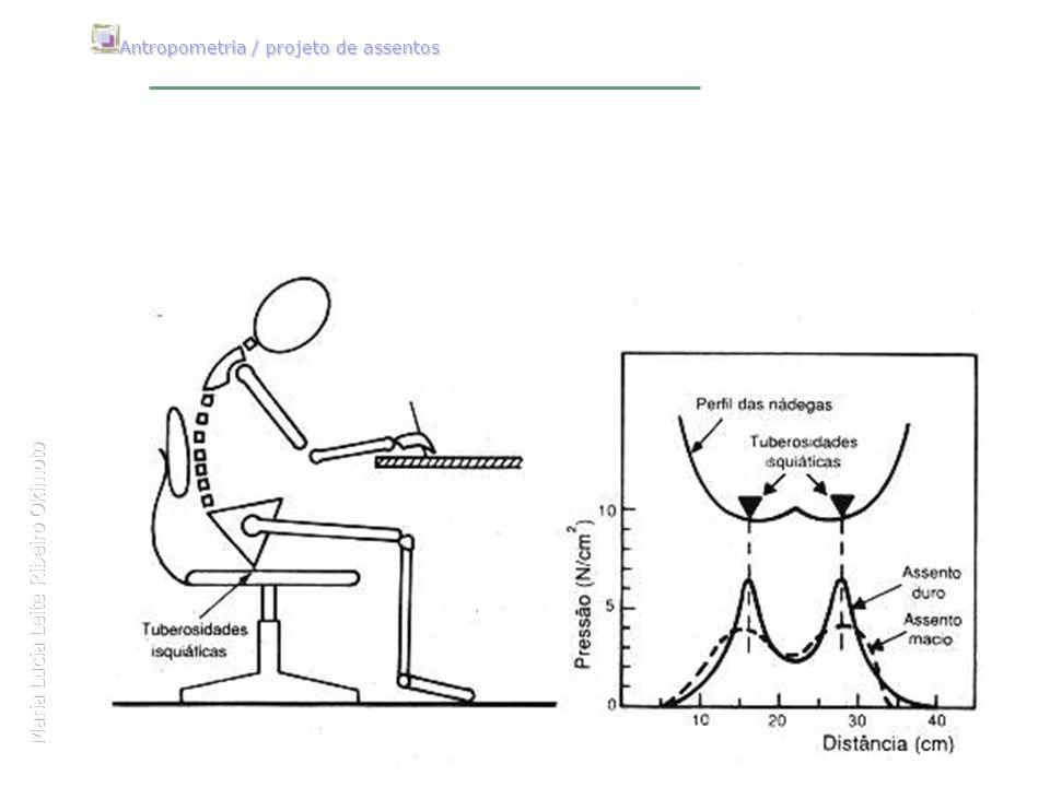 Maria Lucia Leite Ribeiro Okimoto Antropometria / projeto de assentos