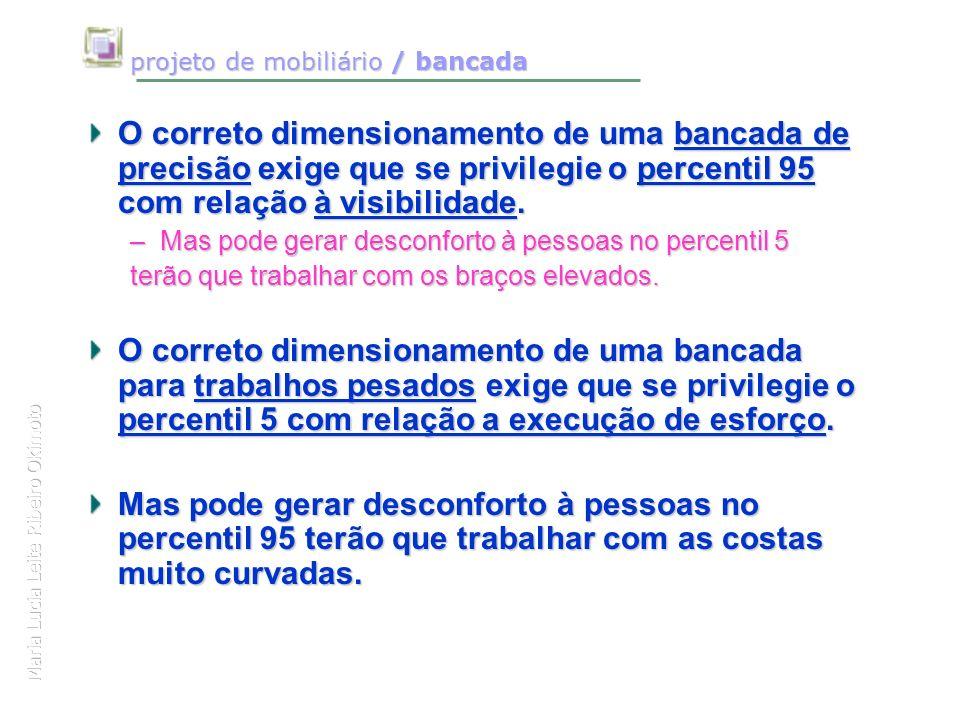 Maria Lucia Leite Ribeiro Okimoto projeto de mobiliário / bancada projeto de mobiliário / bancada O correto dimensionamento de uma bancada de precisão