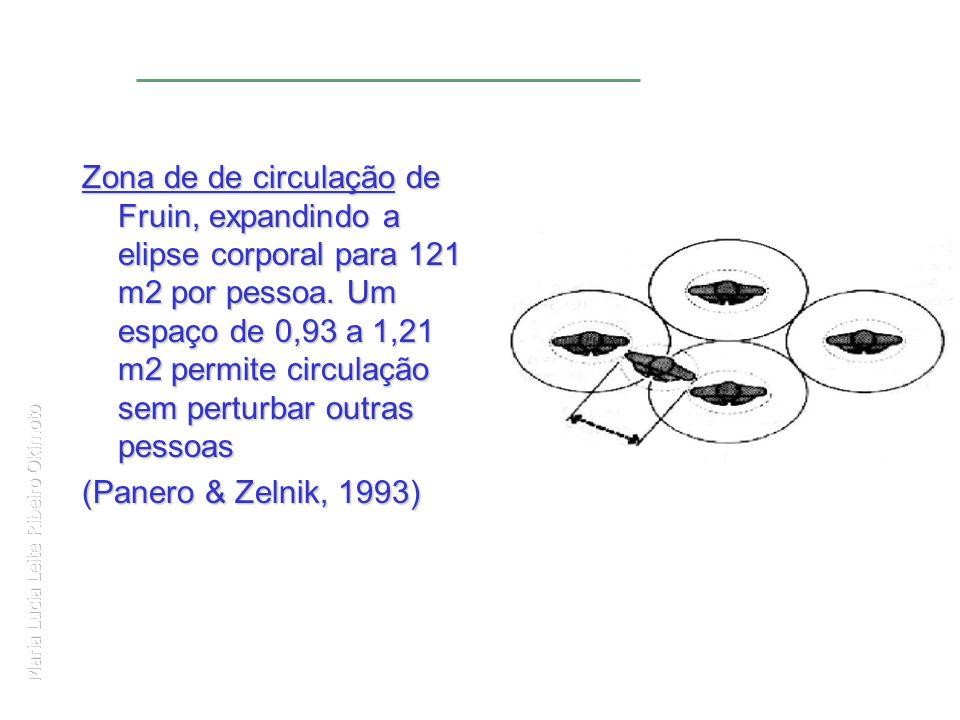 Maria Lucia Leite Ribeiro Okimoto Zona de de circulação de Fruin, expandindo a elipse corporal para 121 m2 por pessoa. Um espaço de 0,93 a 1,21 m2 per