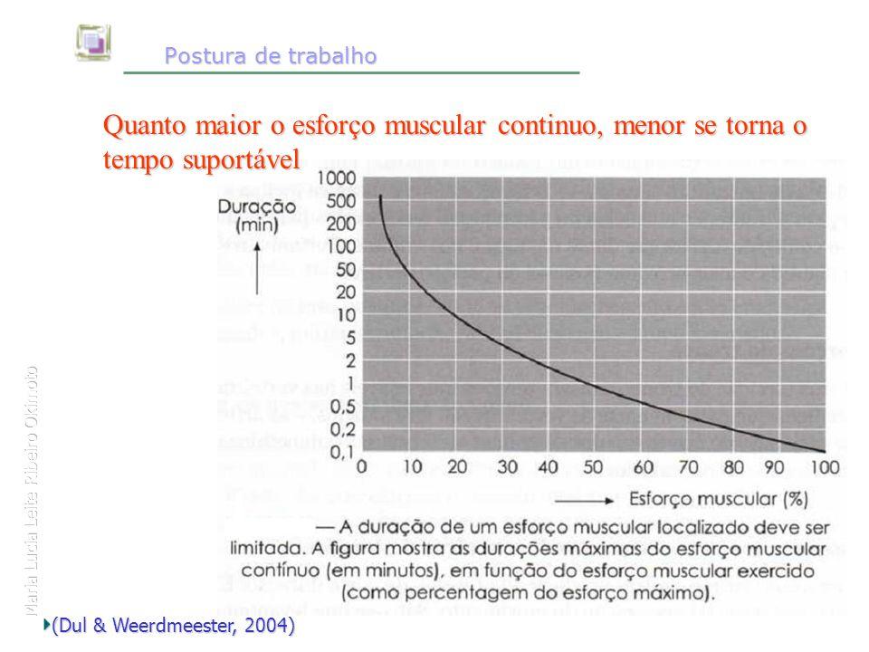 Maria Lucia Leite Ribeiro Okimoto Postura de trabalho Postura de trabalho Quanto maior o esforço muscular continuo, menor se torna o tempo suportável