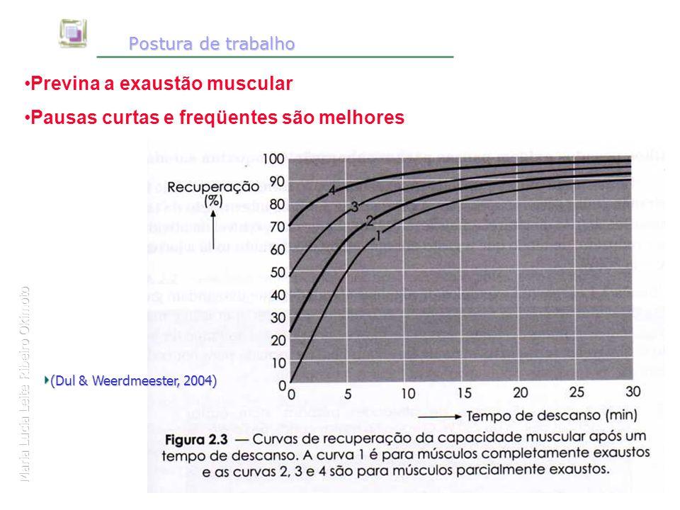 Maria Lucia Leite Ribeiro Okimoto Postura de trabalho Postura de trabalho (Dul & Weerdmeester, 2004) Previna a exaustão muscular Pausas curtas e freqü