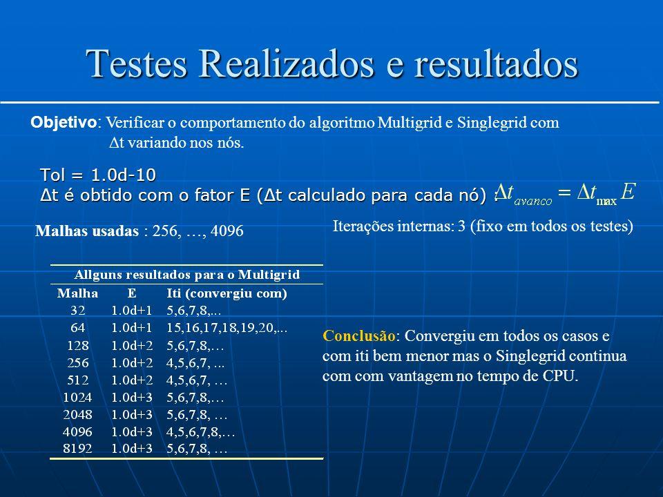 Testes Realizados e resultados Tol = 1.0d-10 t é obtido com o fator E (t calculado para cada nó) : Objetivo: Verificar o comportamento do algoritmo Mu