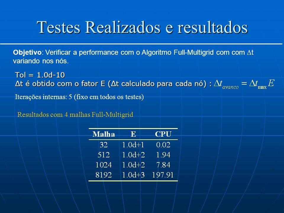 Testes Realizados e resultados Tol = 1.0d-10 t é obtido com o fator E (t calculado para cada nó) : Objetivo: Verificar a performance com o Algoritmo F