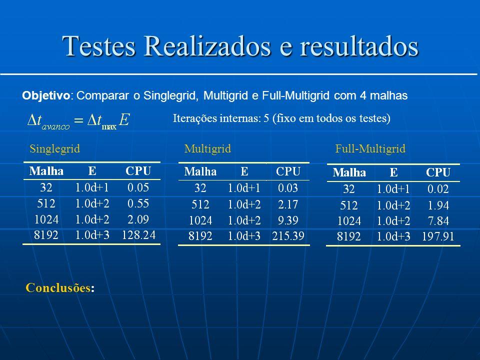 Testes Realizados e resultados Objetivo: Comparar o Singlegrid, Multigrid e Full-Multigrid com 4 malhas Iterações internas: 5 (fixo em todos os testes