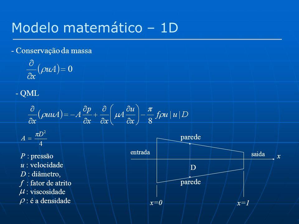 Modelo matemático – 1D - Conservação da massa - QML P : pressão u : velocidade D : diâmetro, f : fator de atrito : viscosidade : é a densidade x x=0 x