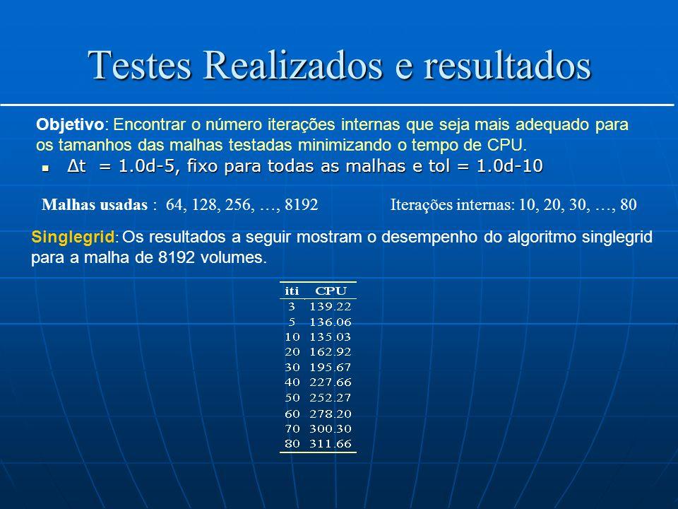 Testes Realizados e resultados Objetivo: Encontrar o número iterações internas que seja mais adequado para os tamanhos das malhas testadas minimizando o tempo de CPU.