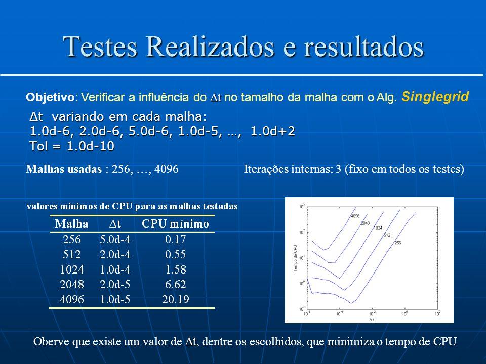 Testes Realizados e resultados t variando em cada malha: 1.0d-6, 2.0d-6, 5.0d-6, 1.0d-5, …, 1.0d+2 Tol = 1.0d-10 t Objetivo: Verificar a influência do