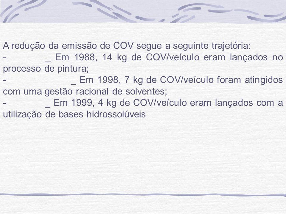 A redução da emissão de COV segue a seguinte trajetória: - _ Em 1988, 14 kg de COV/veículo eram lançados no processo de pintura; - _ Em 1998, 7 kg de