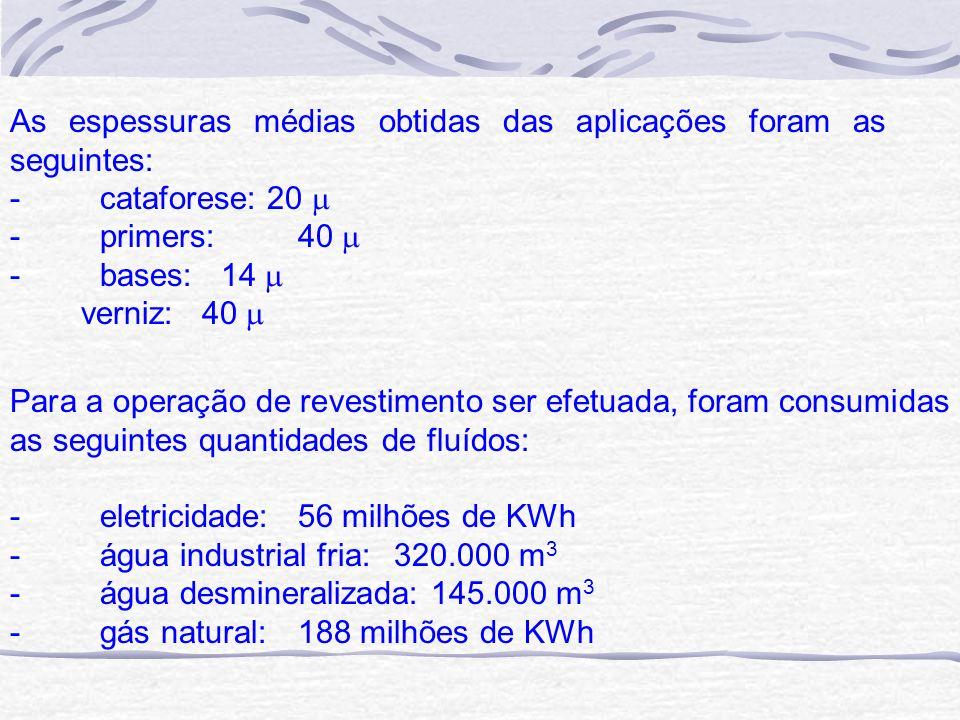 As espessuras médias obtidas das aplicações foram as seguintes: - cataforese: 20 - primers: 40 - bases: 14 verniz: 40 Para a operação de revestimento