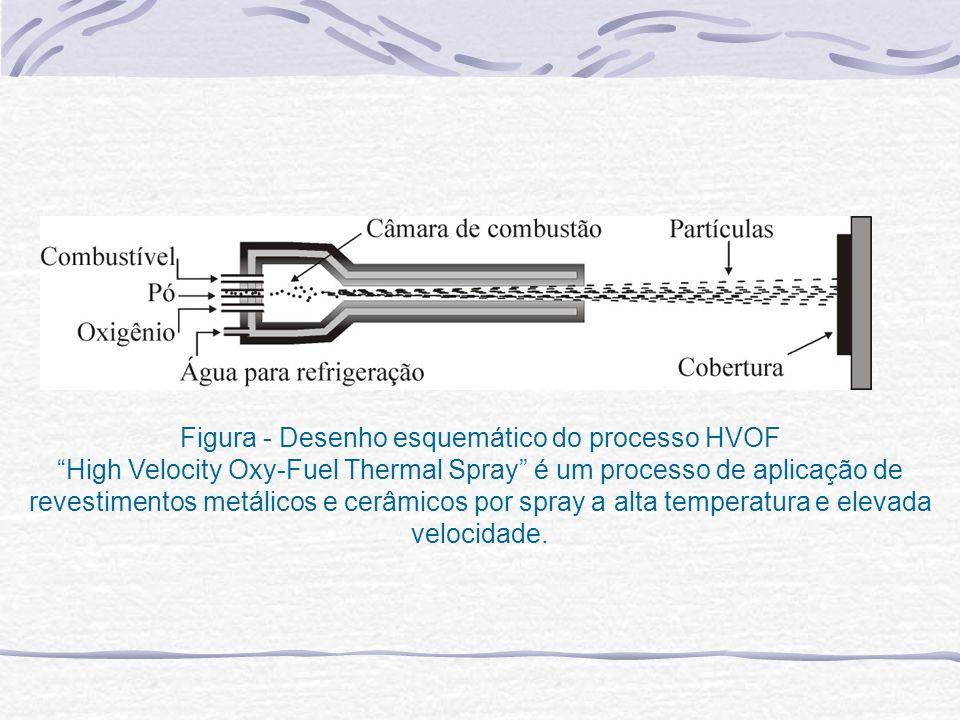 Figura - Desenho esquemático do processo HVOF High Velocity Oxy-Fuel Thermal Spray é um processo de aplicação de revestimentos metálicos e cerâmicos p