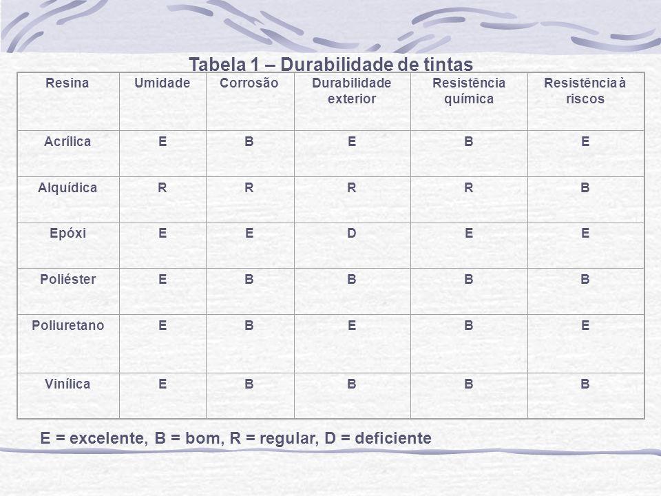 Tabela 1 – Durabilidade de tintas ResinaUmidadeCorrosãoDurabilidade exterior Resistência química Resistência à riscos AcrílicaEBEBE AlquídicaRRRRB Epó