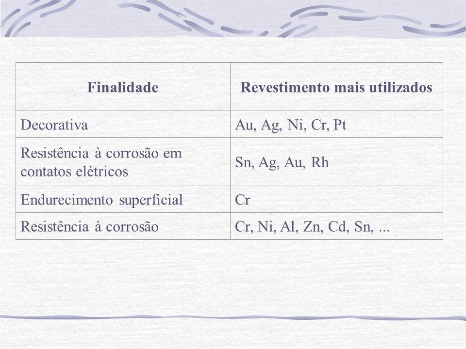 FinalidadeRevestimento mais utilizados DecorativaAu, Ag, Ni, Cr, Pt Resistência à corrosão em contatos elétricos Sn, Ag, Au, Rh Endurecimento superfic