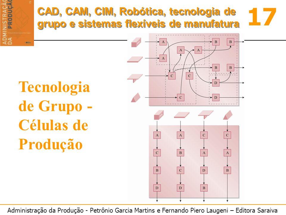 Administração da Produção - Petrônio Garcia Martins e Fernando Piero Laugeni – Editora Saraiva 17 CAD, CAM, CIM, Robótica, tecnologia de grupo e siste